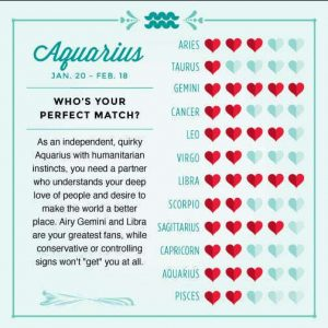 aquarius star sign compatibilty chart
